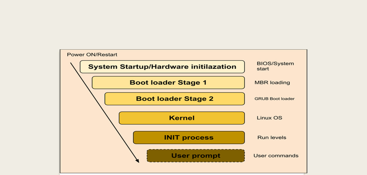 infonetwork_boot_linux