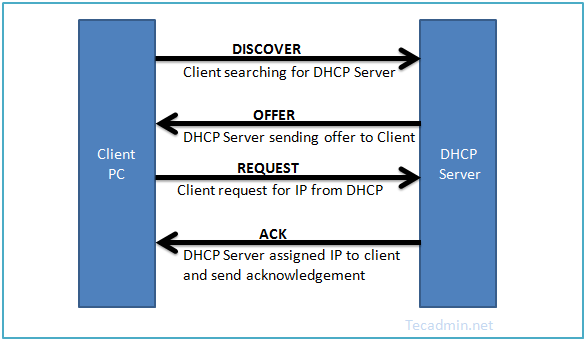 dhcpd-infonetwork